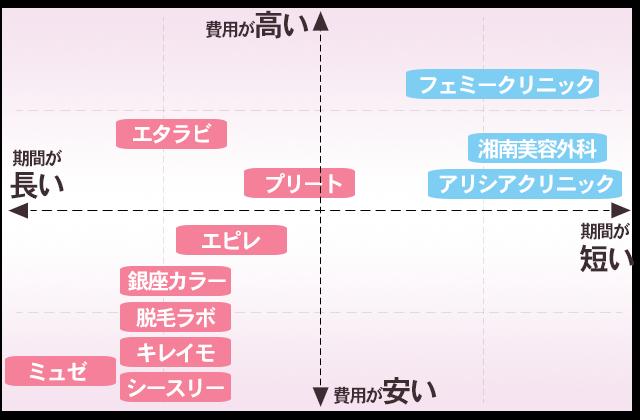 パイパン脱毛のエステとクリニックの比較グラフ