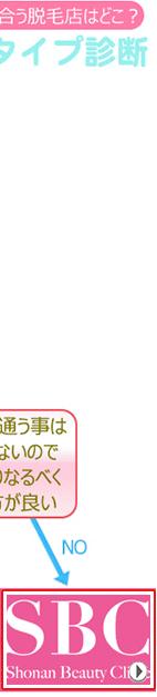 yesno診断湘南美容外科バナー