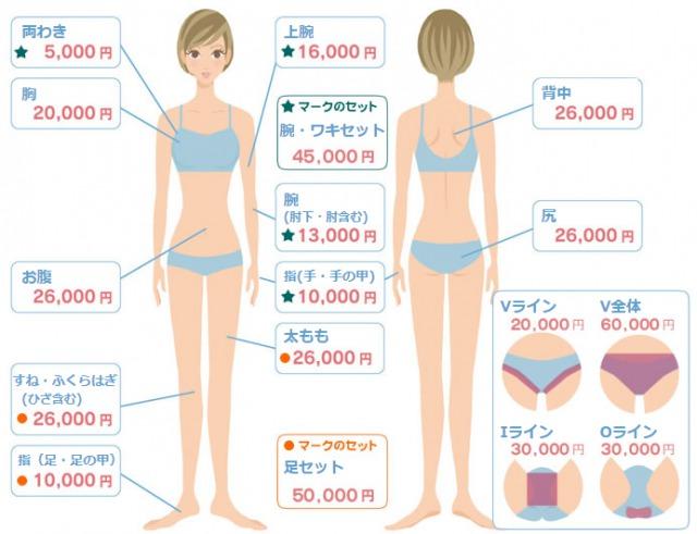 KM新宿クリニック女性脱毛の範囲